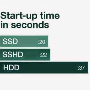 فرق السرعة بين HDD و SSHD و SSD