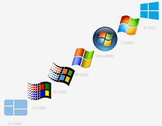 ما افضل نظام تشغيل يمكنك استخدامه للكمبيوتر