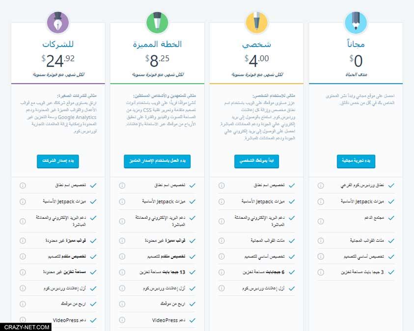ما الفرق بين wordpress.com و wordpress.org و ايهم افضل