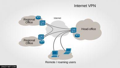 Photo of ما هو VPN و فوائده و اضرار استخدامه لحماية خصوصيتك